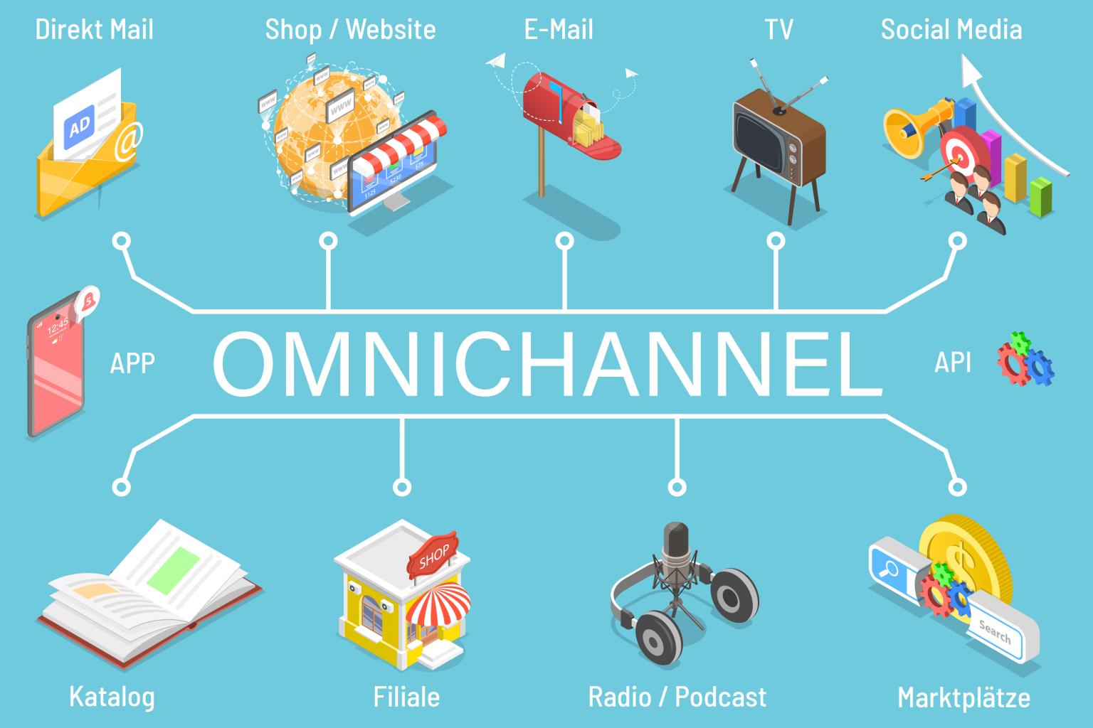 Omnichannel verbindet alle Kanäle MEGAVERSAL GmbH